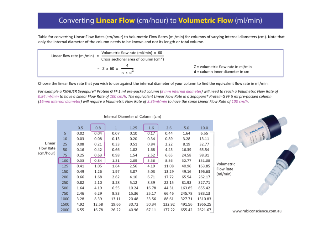 Conversion Table; Linear to Volumetric Flow