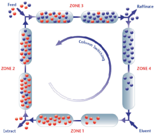 SMB Chromatography Continuous Flow Method