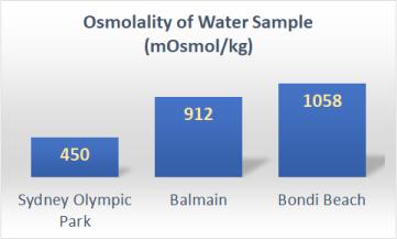 Osmolality of Parramatta River Chart