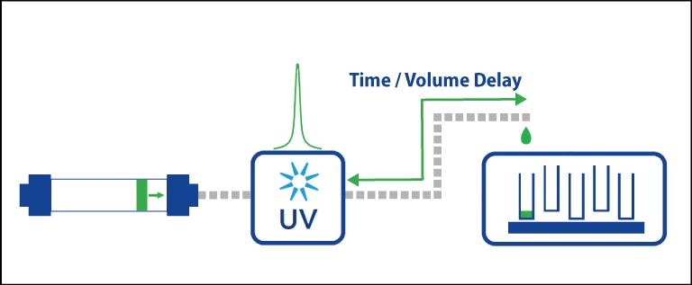 Delay Volume Diagram