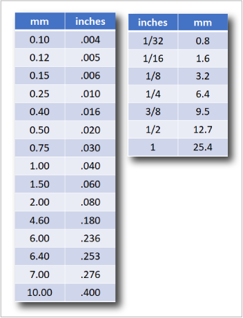 mm to inch conversion table
