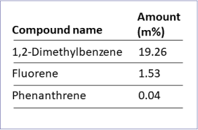 Calculated amount of identified components in diesel fuel