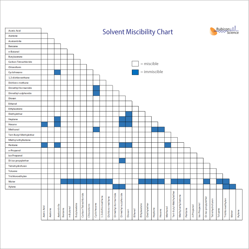 Solvent Miscibility Chart